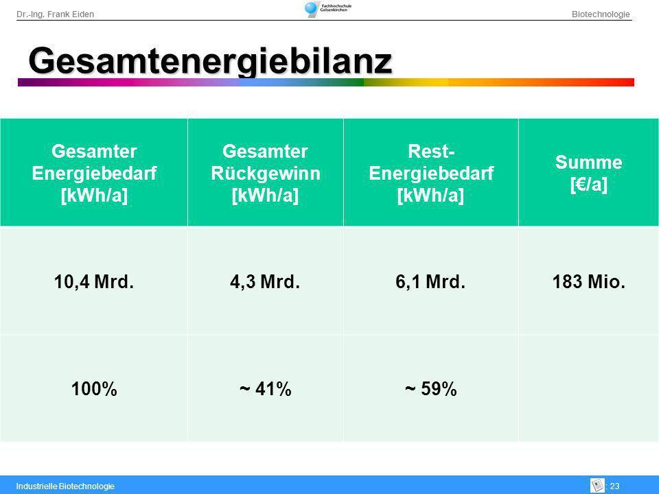 Gesamter Energiebedarf [kWh/a]